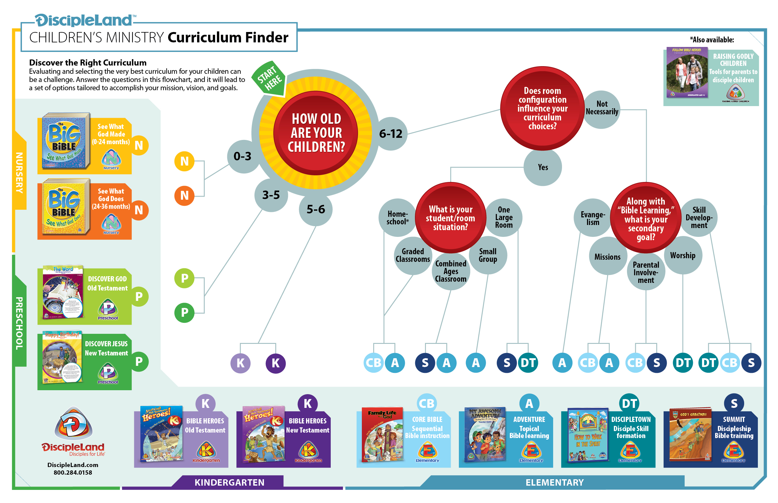 graphic relating to Free Printable Children's Church Curriculum named How toward pick curriculum